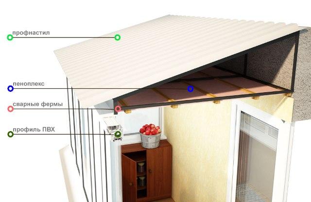 Утепление крыши балкона..